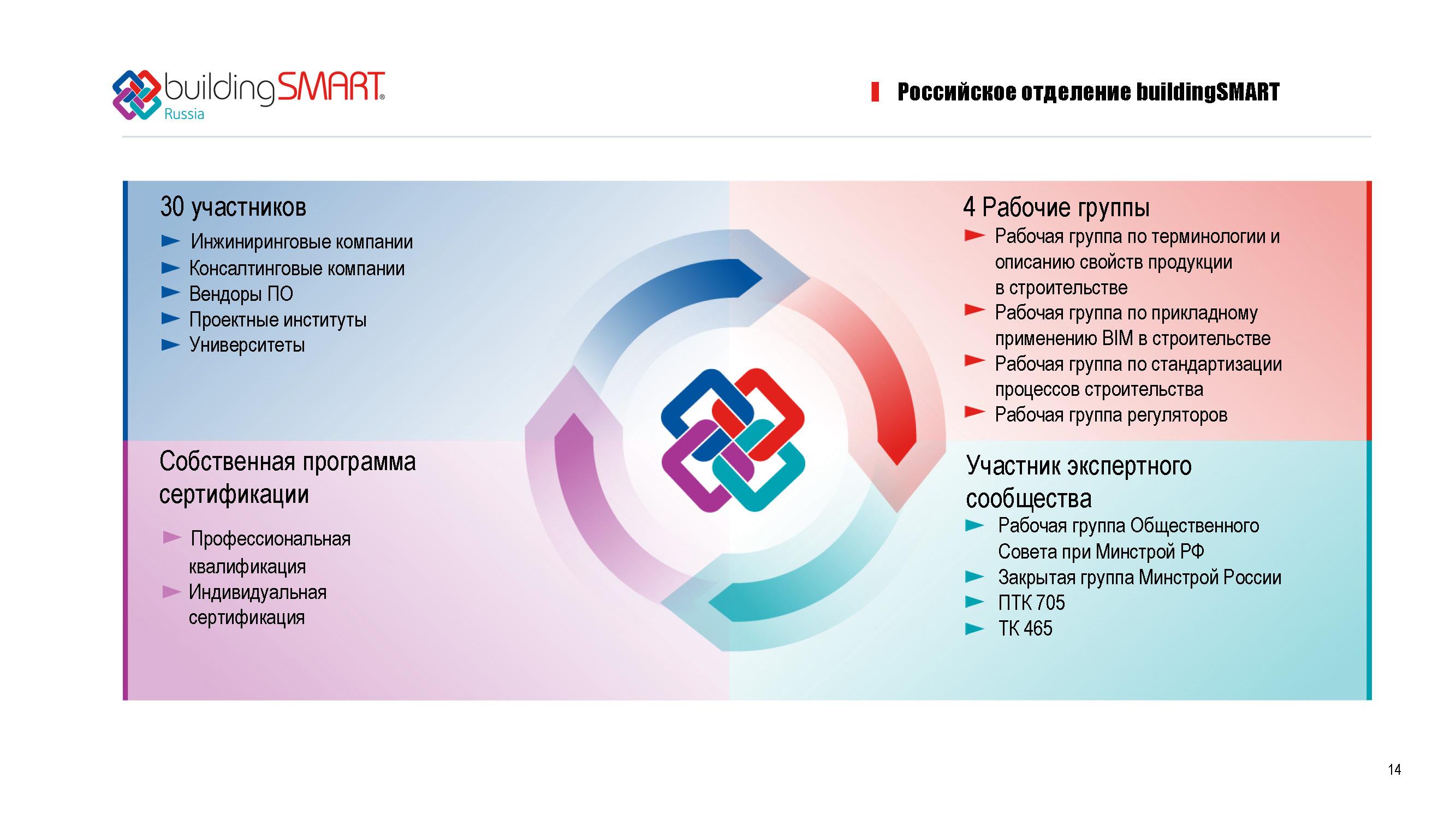 Корпоративная презентация buildingSMART_Страница_15